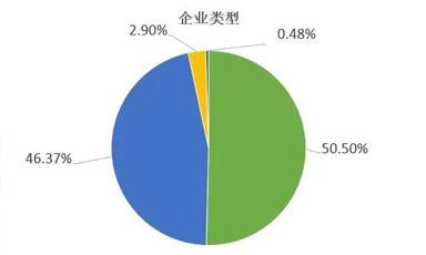 二手车交易市场复工率为41.04%二手车经销商复工率为39.1%